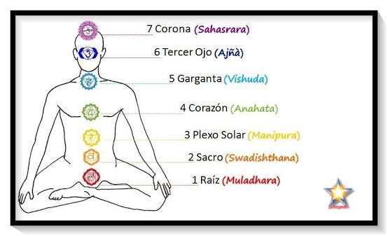7 chakras 1