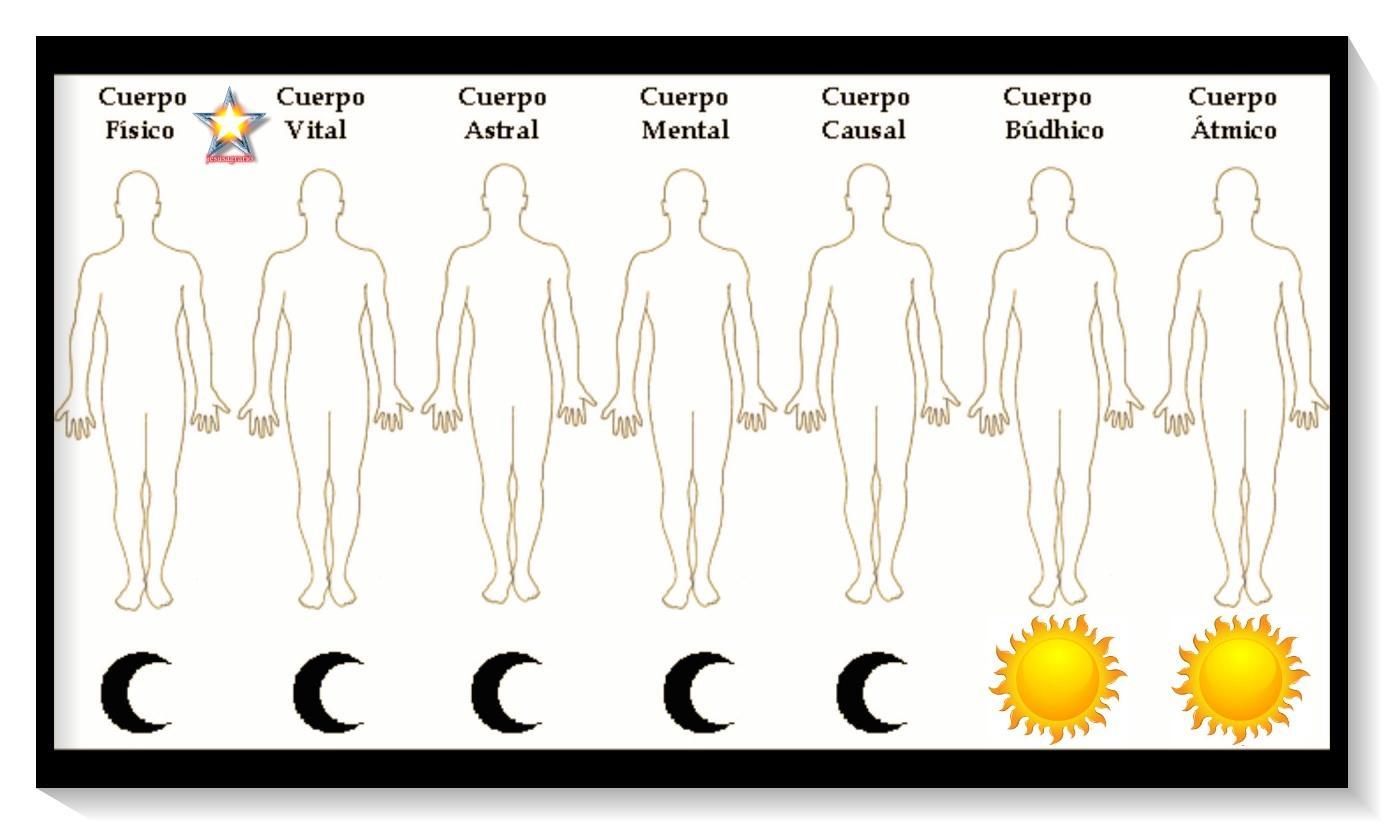 Los 7 cuerpos lunares y solares